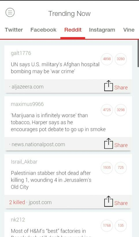 "Top Trends This Hour on #Reddit (WorldWide)  #UN says #US #military's #Afghan #hospital #bombing may be '#warcrime'.  '#Marijuana is infinitely #worse than #tobacco, #Harper says as he encourages pot debate to go up in #smoke.  #Palestinian #stabber shot #dead after #killing 1, wounding 4 in #Jerusalem's #OldCity  Most of H&M's 'best"" #factories in #Bangladesh Still don't have working #fire exits.  Get #TrendsToday App for More Updates"