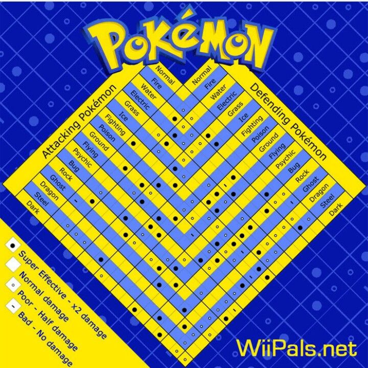 Pokemon Battle Chart