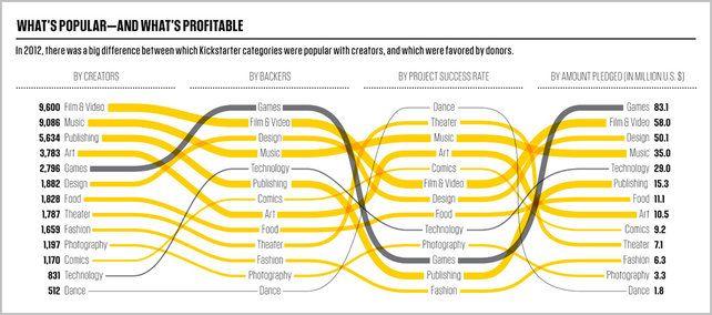 2 | Infographic: Kickstarter Dominates Indie Innovation | Co.Design: business + innovation + design