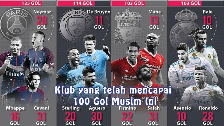 Klub yang telah mencapai 100 Gol Musim Ini