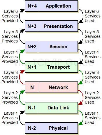 Comparison of file transfer protocols - Wikipedia