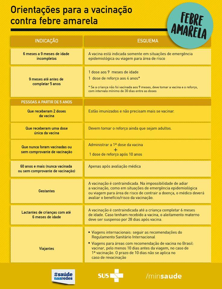 Febre Amarela - Saiba mais sobre este mal