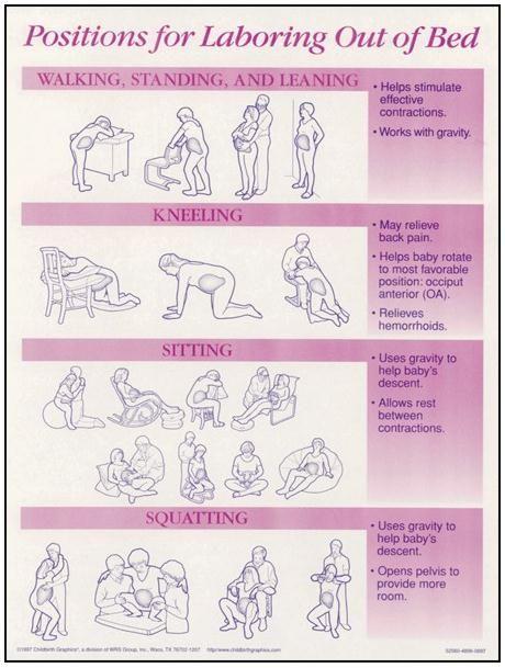 Posiciones durante el trabajo de parto. Lamaze Class refresher