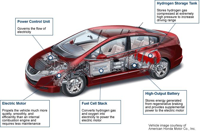 Fuel cell vehicle components