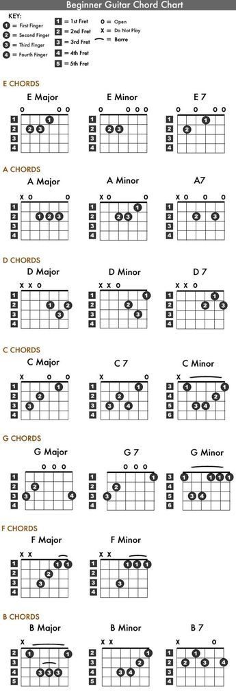 2528 Best Chords Images On Pinterest Guitar Chord Chart Guitar