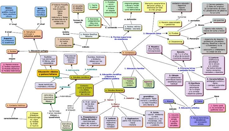Mapa conceptual, educación antigua Grecia