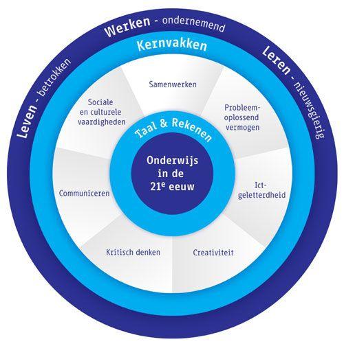 Kennisnet model 21st century skills