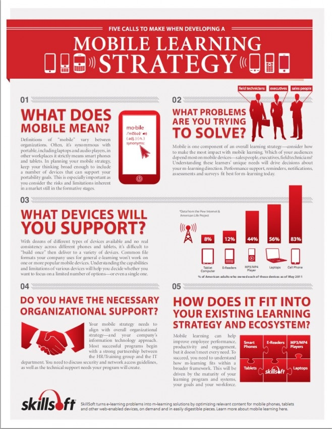 Mobile learning strategy