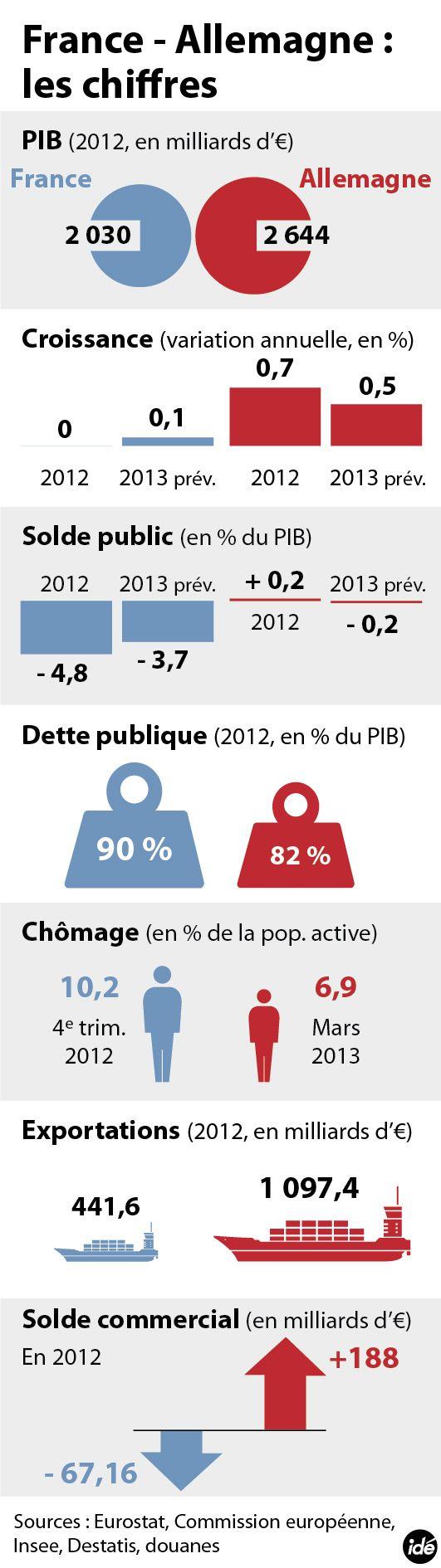 INFOGRAPHIE - France - Allemagne en chiffres - politique - DirectMatin.fr
