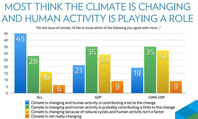 人為的地球温暖化に対する気候科学者と米一般市民の認識度の違いについての記事で、90%以上という高いレベルで合意に達している気候科学者に対し、地球温暖化の原因が人間活動にあると答えた一般市民は約50%に過ぎませんでした。  では、日本人の気候変動に対する意識はどうなのでしょうか?  アメ…