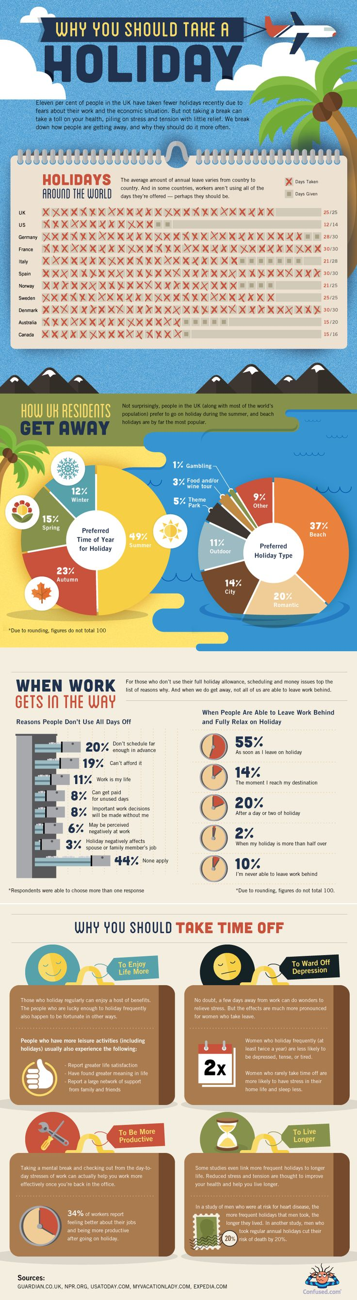 Take a holiday! According to this infographic from Confused.com, there are employees across Europe who don't take all of their allotted holidays. Take advantage of your holidays and enjoy a relaxing getaway.