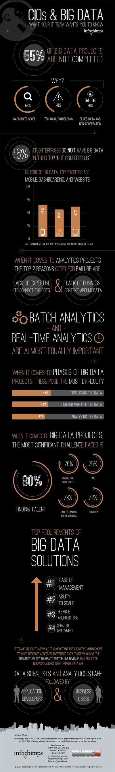 The CIOs and Big Data - For more information on Big Data, visit - http://www.happiestminds.com/big-data/ #Bigdata