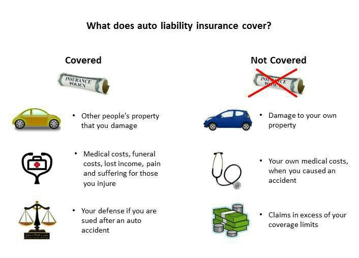 Pin By Becky Hanson On Adjuster Exam Prep Care Plans Car Insurance Medical History