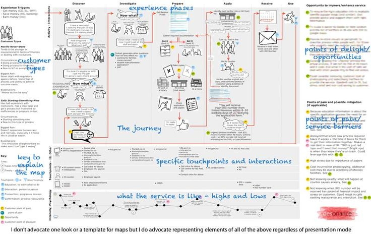 Extremely complex and information inundated example of a customer journey - components are right, but think of this as the whole document!
