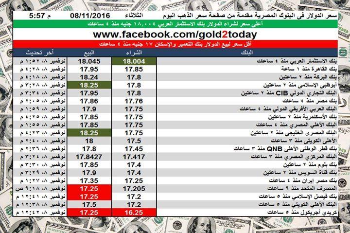 سعر الدولار اليوم فى البنوك المصرية اليوم الثلاثاء 8 11 2016 الساعة 6 مساء الدولار الجنية الذهب Periodic Table Signs Gold