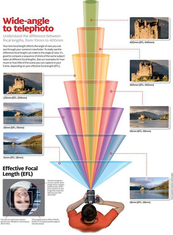 Photography Cheat Sheet: how much your camera captures at every lens' focal length. I LOVE this graphic!