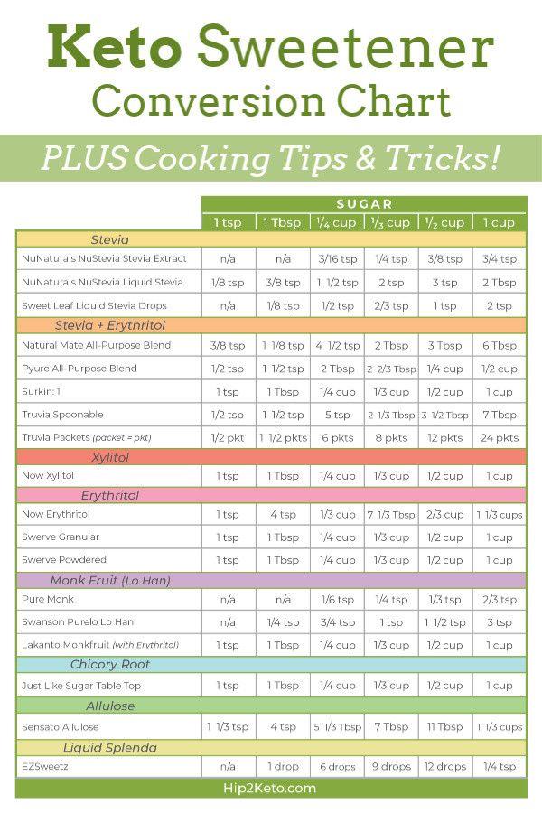 Tableau de conversion des édulcorants à faible teneur en glucides et en kéto pour les recettes