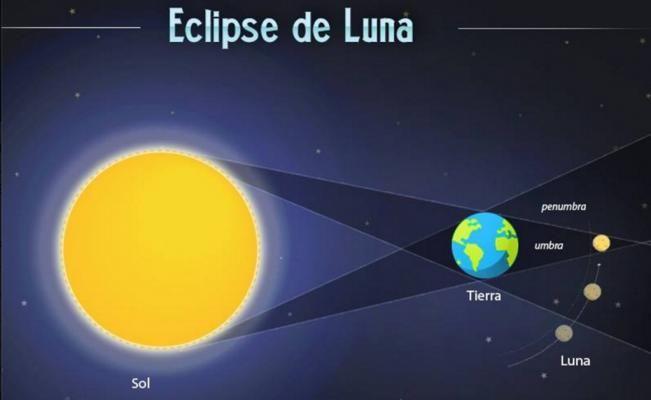 Algunas actividades para disfrutar el eclipse de hoy