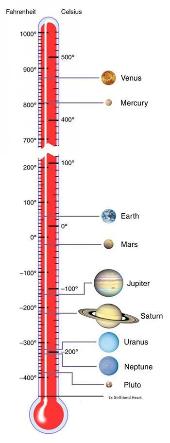 Temperature scale, solar system. - Repinned by Chesapeake College Adult Ed. We offer free classes on the Eastern Shore of MD to help you earn your GED - H.S. Diploma or Learn English (ESL) . For GED classes contact Danielle Thomas 410-829-6043 dthomas@chesapeke.edu For ESL classes contact Karen Luceti - 410-443-1163 Kluceti@chesapeake.edu . www.chesapeake.edu