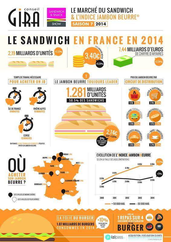 Infographie Gira Conseil - Le Jambon beurre (2)
