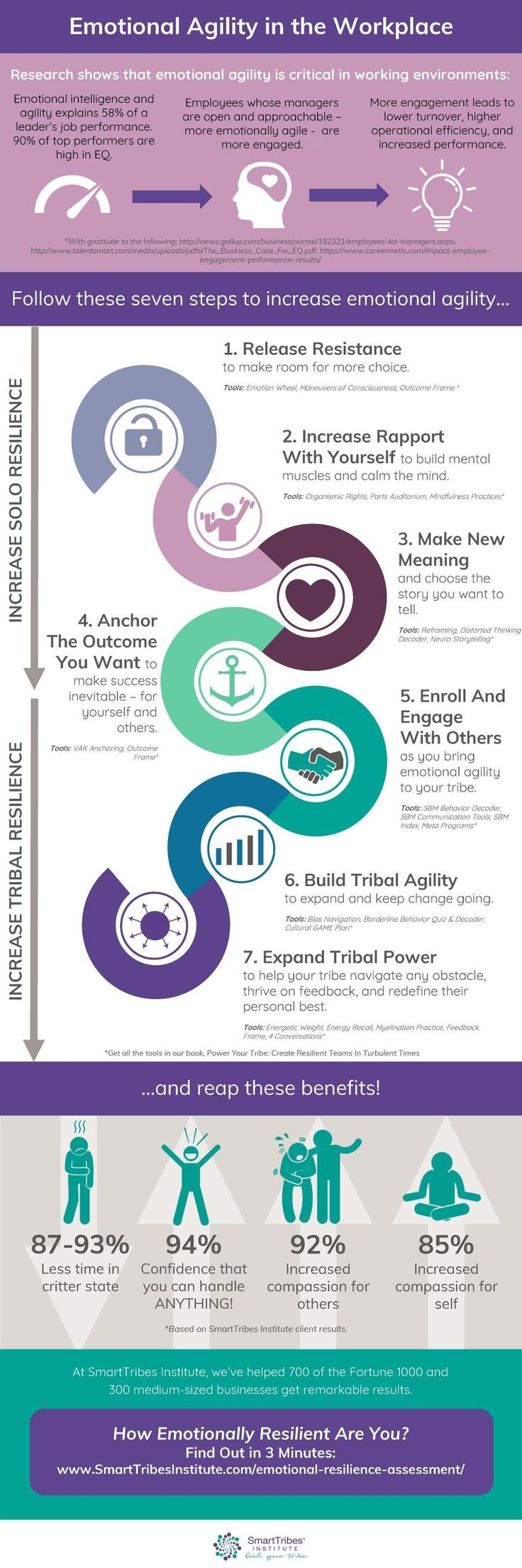 Are You Emotionally Agile? Find Out Now [Infographic