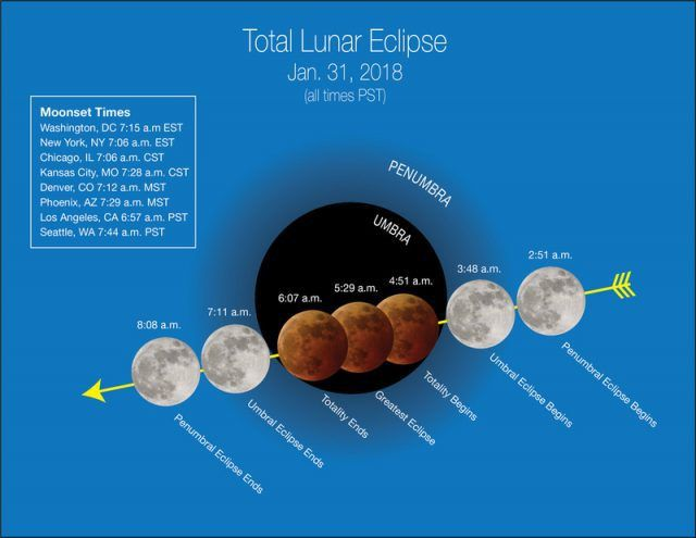 NASAs releaseshow to watch Wednesdays total lunar eclipse in the United States See More.. http://ift.tt/2BTBl7p   NASAs got it covered with a live stream:- how and when the super blue-moon will turn blood red before dawn. .  The total lunar eclipse early Wednesday morning will be a spectacularly rare one. Not only will the moon turn a deep-red color during the eclipse but it will be slightly bigger and brighter than usual: a supermoon. But thats not all: Its the second full moon of January…