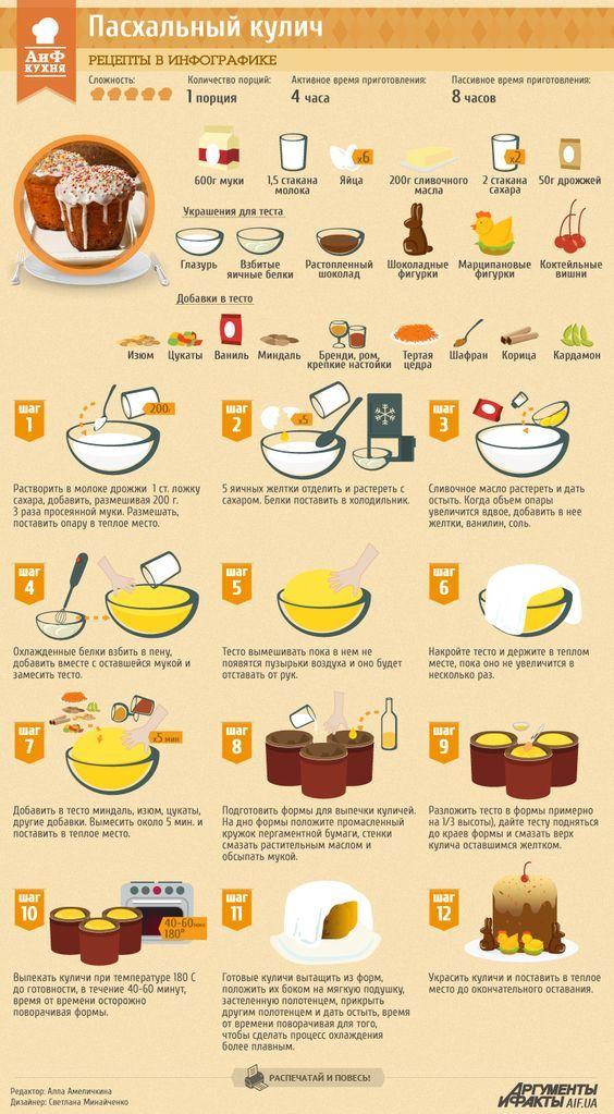 Рецепты в инфографике: пасхальный кулич   Рецепты в инфографике   Кухня   АиФ Украина: