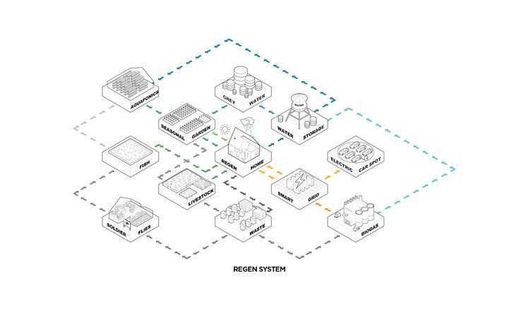 17 best ideas about off grid communities on pinterest