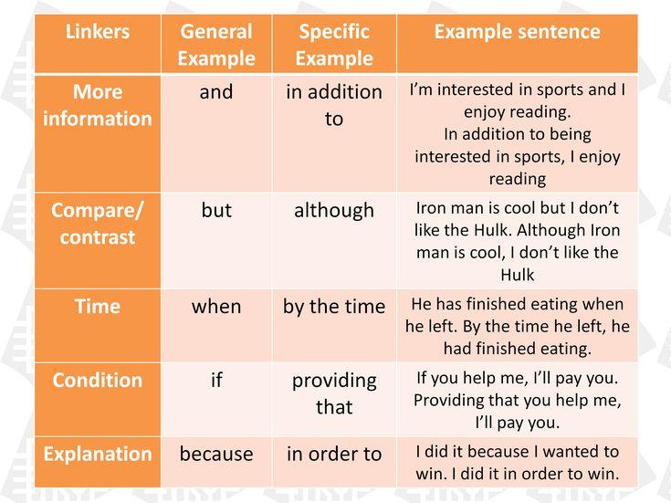 advanced english grammar infographics - Buscar con Google