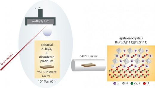 Cornell Researchers Synthesize New Thin-Film Material for Use in Fuel Cells