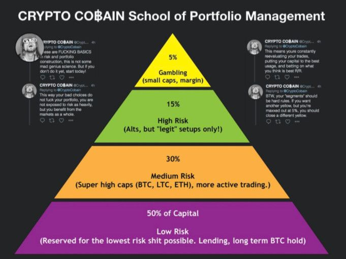 bitcoin apimties profilio diagrama)