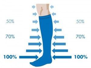 Varis çoraplarında basınç her noktada aynı değildir. Ayak bileğinde basıncın tümünü uygular ama daha yukarı çıktıkça basınç kademeli olarak azalır. Bunun nedeni kanı aşağıdan yukarıya daha kolay yönlendirebilmesidir. Bu nedenle varis çoraplarına basıncı kademeli olarak değişen basınçlı çoraplar da denir.