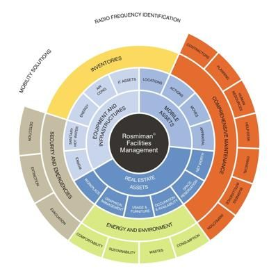 facilities management wheel