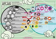 cloud atlas infograph.  explained everything