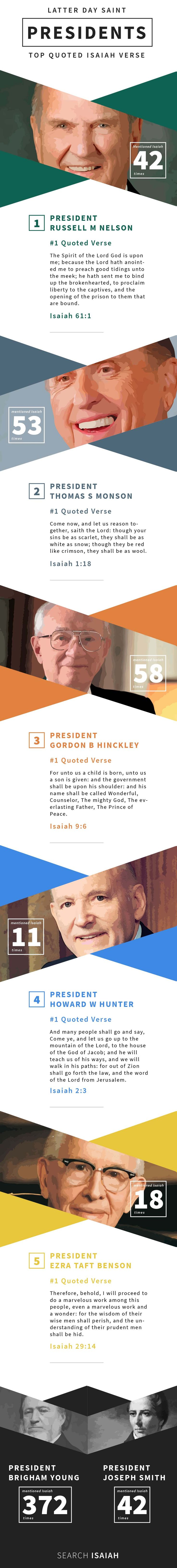Celebrate President's Day with LDS Prophets favorite Isaiah quotes. #infographicdesign
