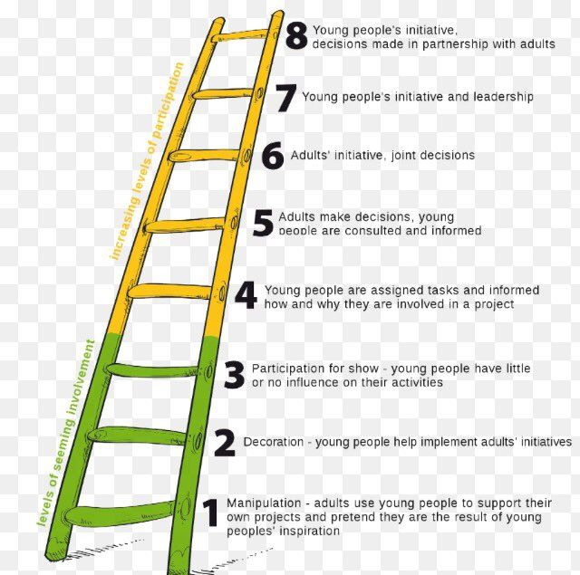 Looked at Hart's ladder of participation - food for thought! Ensuring