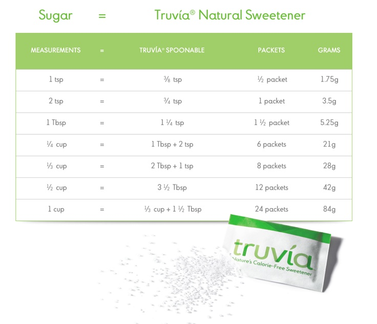 truvia conversion chart Internet Site, Healthy Mama,  Website, Trim Healthy, Sugar Converse, Web Site, Healthy Eating, Converse Charts, Healthy Momma