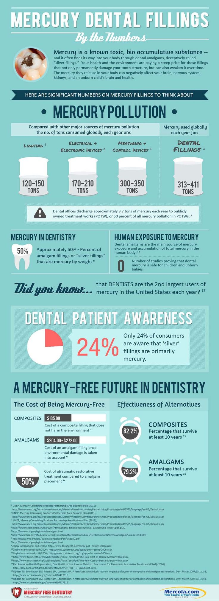 """Dentists who use mercury fillings claim that amalgam is safe because it's been used for 150 years. More accurately, dental amalgam is a Civil War relic, hardly a point in its favor. It is no better, nor safer,  than other discarded  medical practices like bleeding patients, administering calomel, and performing surgery with unwashed hands."" Say NO to ""silver"" fillings!"