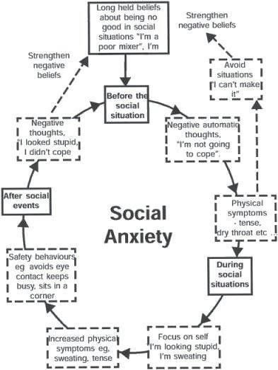 6 Ways to Overcome Social Anxiety