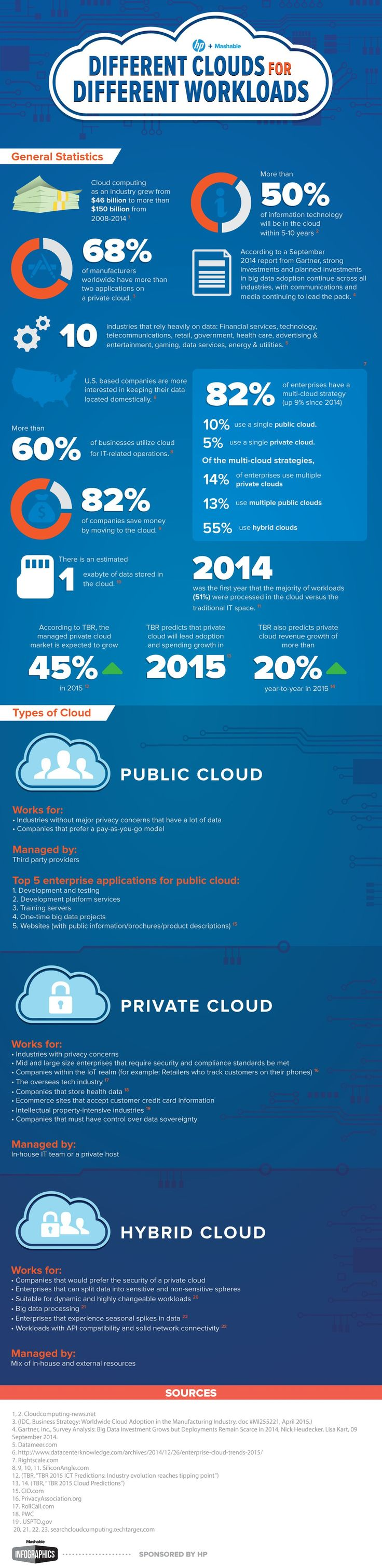 This infographic examines trends affecting the public, private and hybrid cloud.