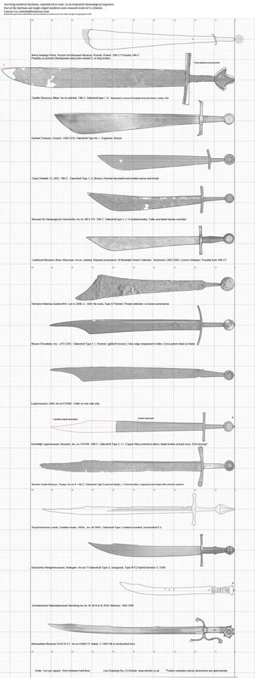 A good summary of the falchion comparative scale, author-James Elslie.