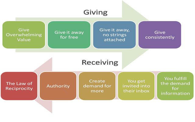 the law of reciprocity - Google Search