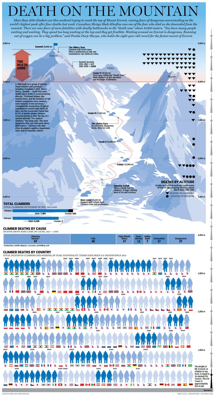Graphic: A chronicle of all of the lives claimed by Mount Everest