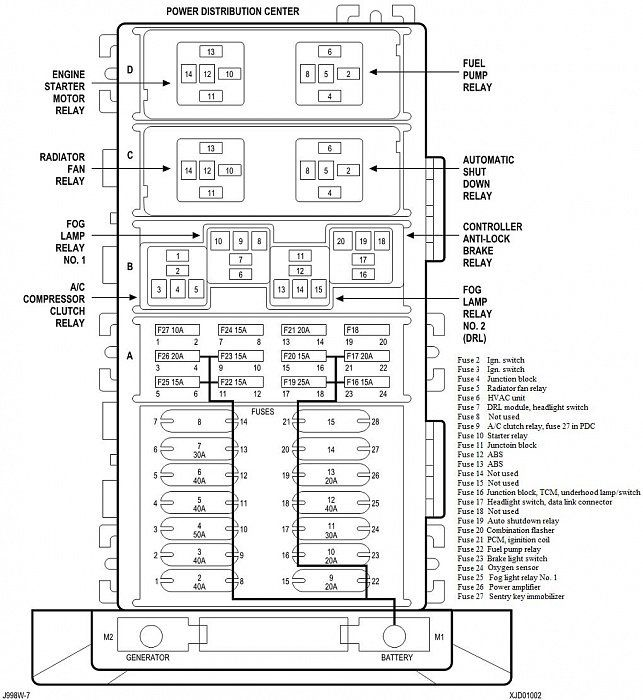 Jeep Cherokee 1997-2001 Fuse Box Diagram