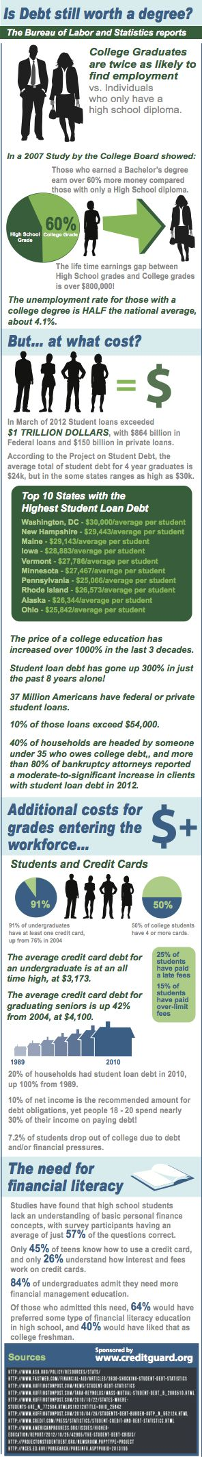 http://www.creditguard.org/student-loan-consolidation/student-debt-statistics/  Is Student Debt Still Worth The Degree? [Infographic]