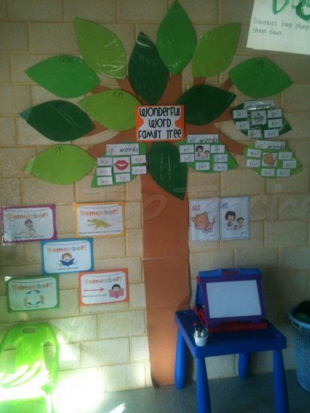 Innovative Classroom Programs ~ Word family tree top teacher innovative and creative