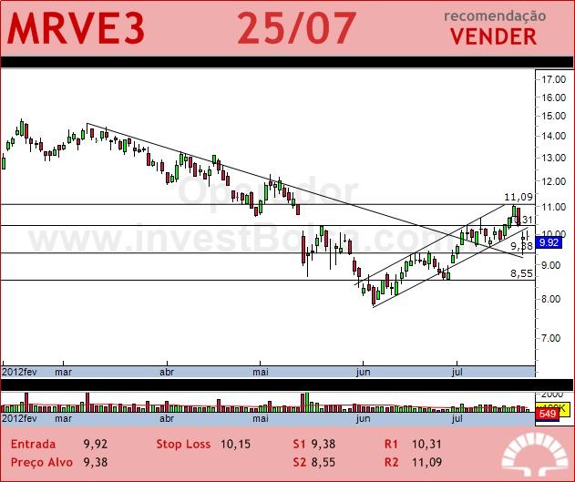 MRV - MRVE3 - 25/07/2012 #MRVE3 #analises #bovespa