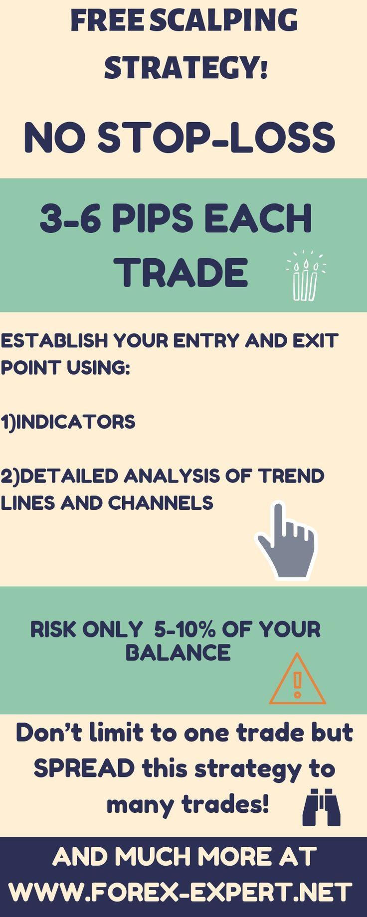 Forex pattern day trader