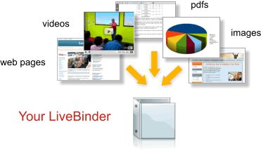 """ LiveBinders""  Looks like a great resource for collecting info for school age kids to use. Study tips, special ed resources, OT, PT, speech, website links, pdfs, videos. Possibilities are intriguing! Can't wait to try this, because the kidlets need to change the way they approach school work and organization! Let's be honest, though...me too!!!"