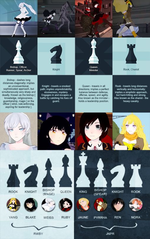 Interesting correlation between RWBY characters and chess pieces.